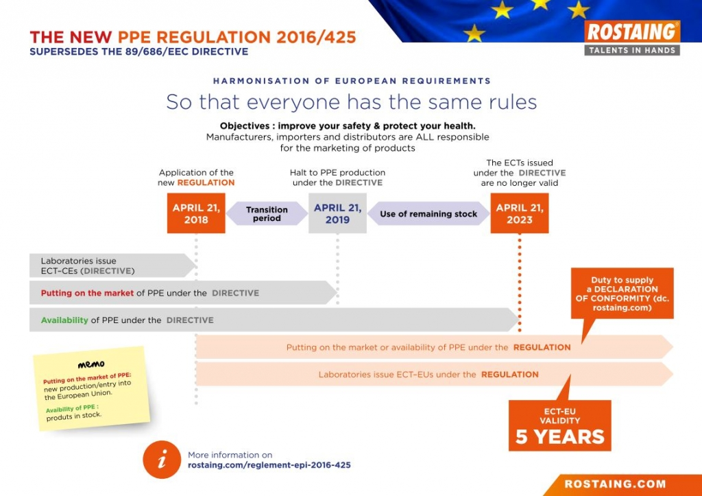 PPE Regulation 2016/425
